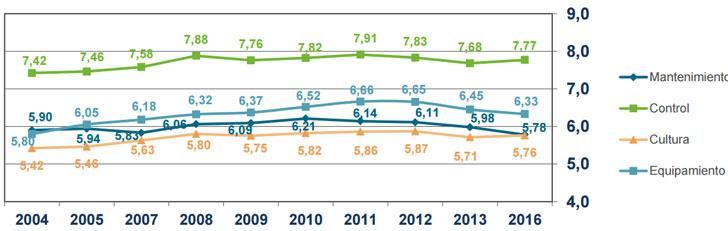 Evolución de los subíndices analizados para conocer el consumo de energía en los hogares.