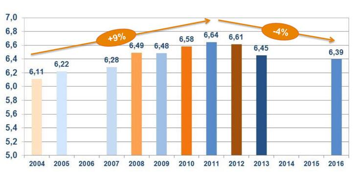 Evolución anual del Informe Global de Eficiencia de GNF.