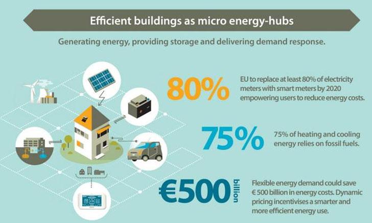 Informe publicado por el PIE donde destaca el papel de los edificios para reducir el carbono.