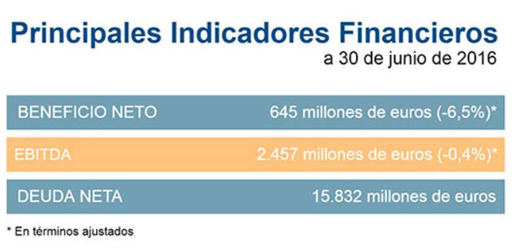 Principales indicadores financieros de GNF en el primer trimestre de 2016.