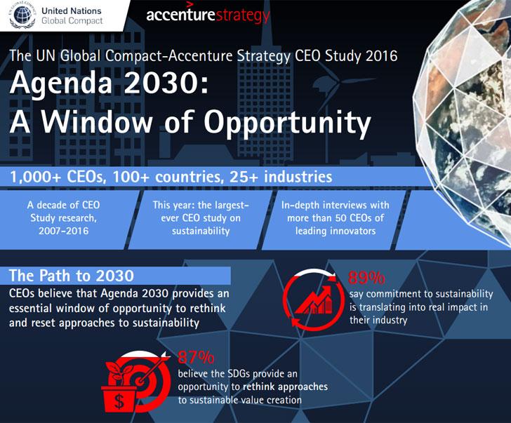 Estudio sobre CEOs y la Agenda 2030.