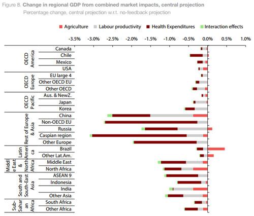 Impacto de la contaminación en los diferentes países.
