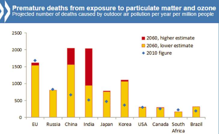 Gráfico representativo del número de muertes que tendrán lugar en función de la contaminación.