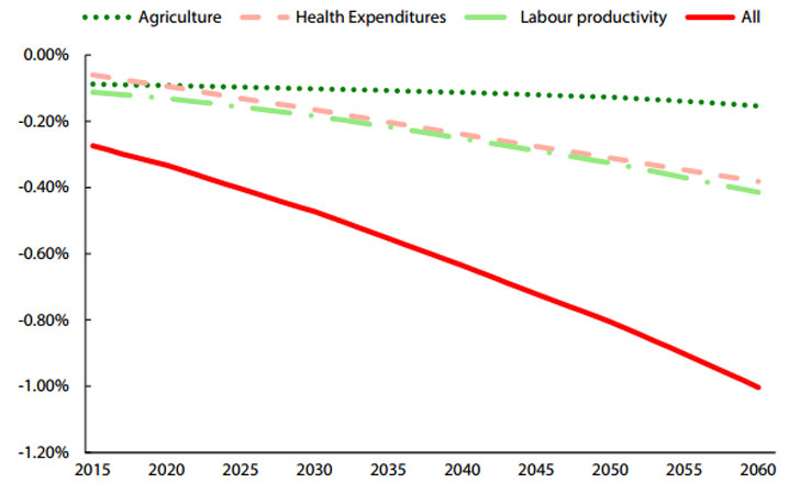 Producción agraria en economías nacionales.