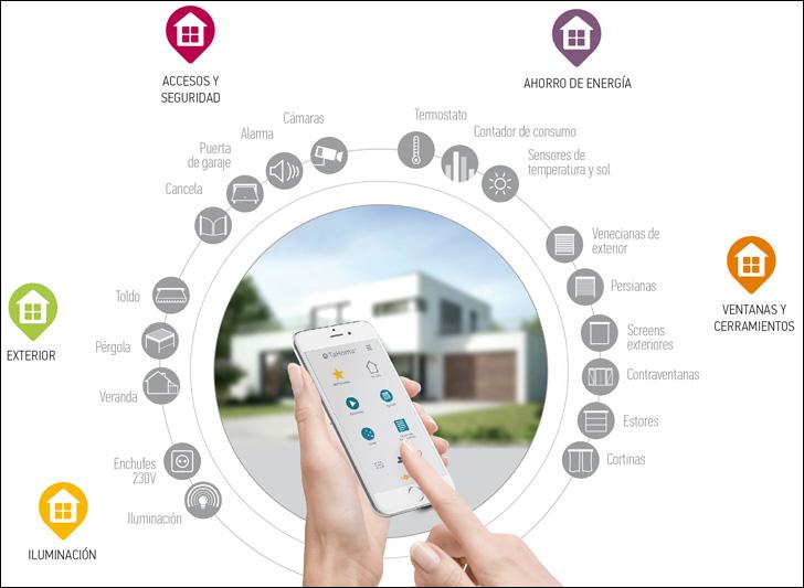 App Tahoma con la que gestionar energéticamente el hogar.