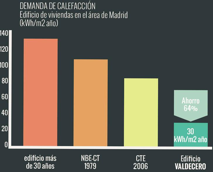 Comparativa del consumo de calefacción entre el edificio Valdecero y otros.