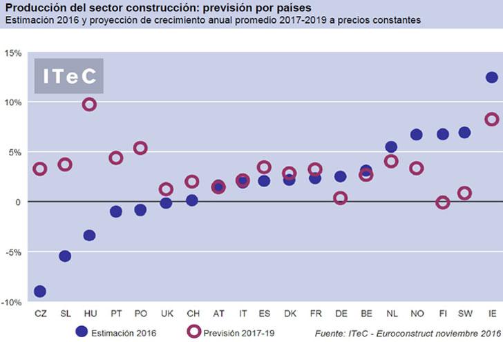 Conclusiones del ITEC sobre el infomre Euroconstruct