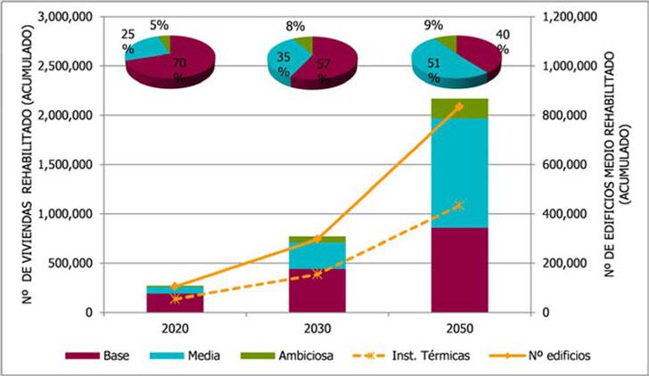 Número de viviendas rehabilitadas para conseguir los objetivos 2050.