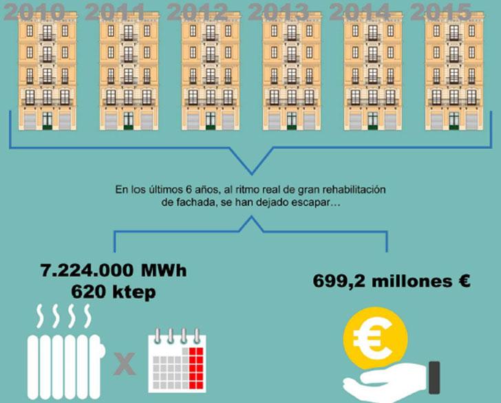 Conclusiones extraídas del estudio sobre la rehabilitación de fachadas de las viviendas.