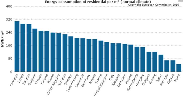 Consumo de energía de los edificios residenciales por m2 en Europa.