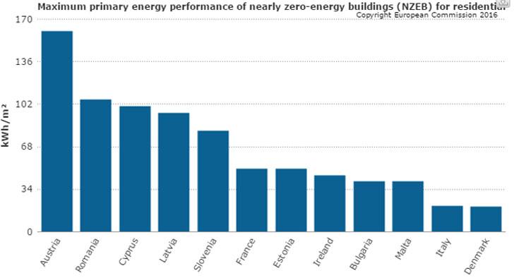 Edificios de energía casi nula en la UE.