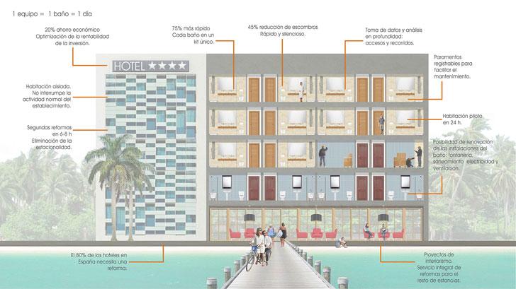 Ventajas rehabilitación de los baños de hoteles con sistemas modulares.
