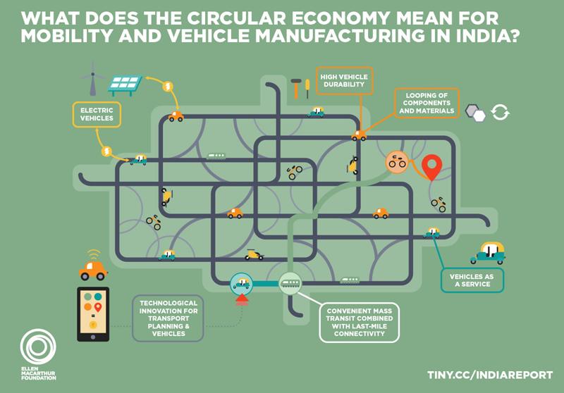 Ilustración gráfica de como India podría ahorrar 600 millones de euros en 2050 con Economía Circular.