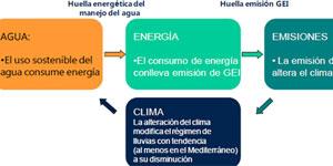 Reducir el consumo de energía mediante un uso sostenible del agua. Agua y energía, un binomio indisoluble