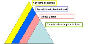 La concienciación social factor clave para la demanda de edificios energéticamente eficientes