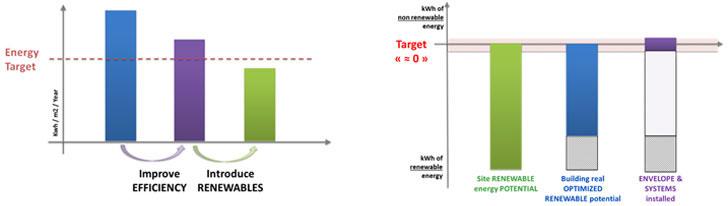 Figura 1. Actual enfoque de diseño verde             Figura 2. Futuro enfoque de diseño para EECN