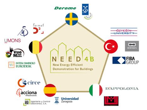 Socios de NEED4B agrupados por su país de procedencia