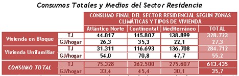 Consumos Totales y Medios del Sector Residencial