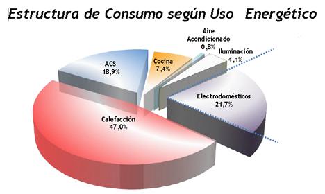 Consumo energ tico del sector residencial construible - Tipos de calefaccion para casas ...