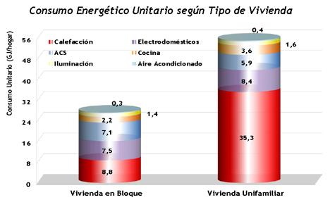 Consumo energético unitario por tipo de vivienda