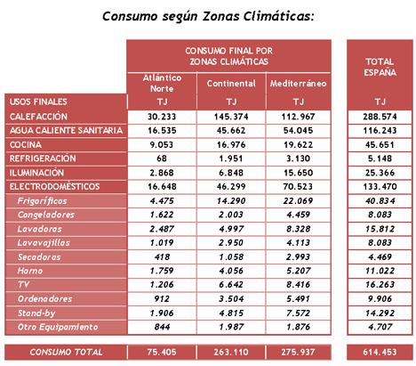 Consumo Energético del Sector Residencial según Zonas Climáticas