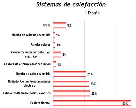 consumo energ tico del sector residencial construible