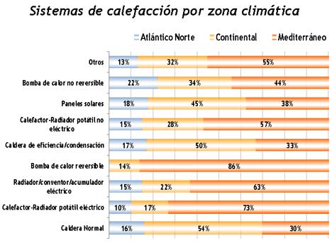Sistemas de calefacción por zona climática
