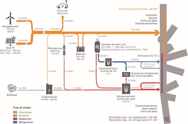 Flujos de energía en el edificio CIne