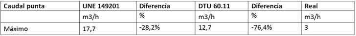Comparativo caudal punta según varias normas europeas y el caudal medido real