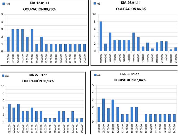 Consumos horarios en los días de mayor ocupación del Hospital