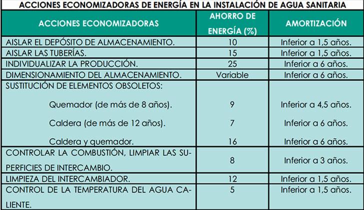 """""""GUÍA DE AHORRO Y EFICIENCIA ENERGÉTICA EN HOSPITALES"""", Fundación de la Energía de la Comunidad de Madrid, IDAE (Instituto para la Diversificación de la Energía), Consejería de Economía y Hacienda. Publicación 201"""
