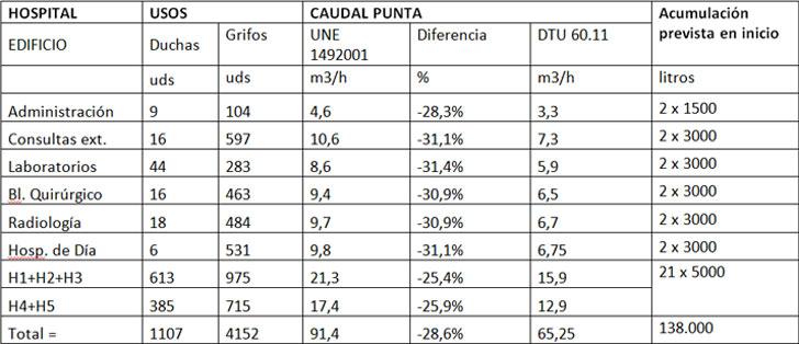 Datos Hospital y comparación de cálculos entre varias normas europeas