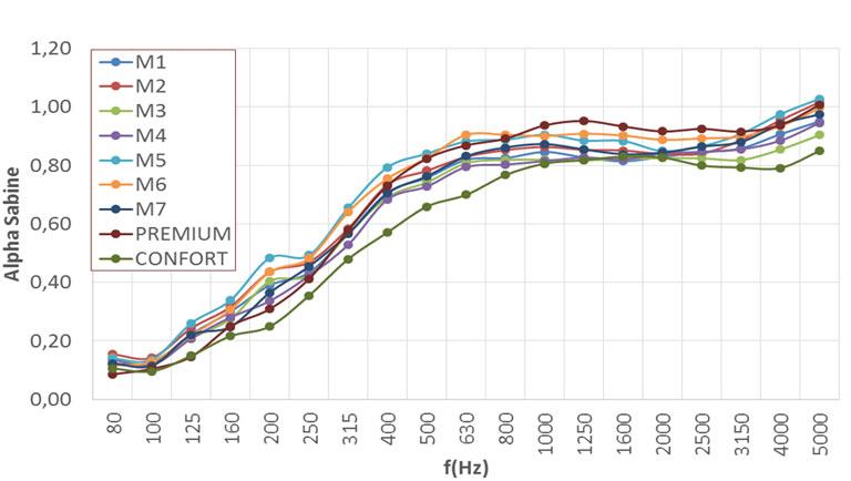 Análisis del nivel de absorción acústica según UNE-EN ISO 354:2004