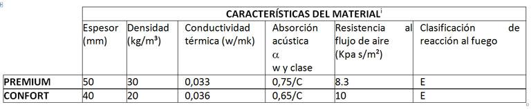 Características del material