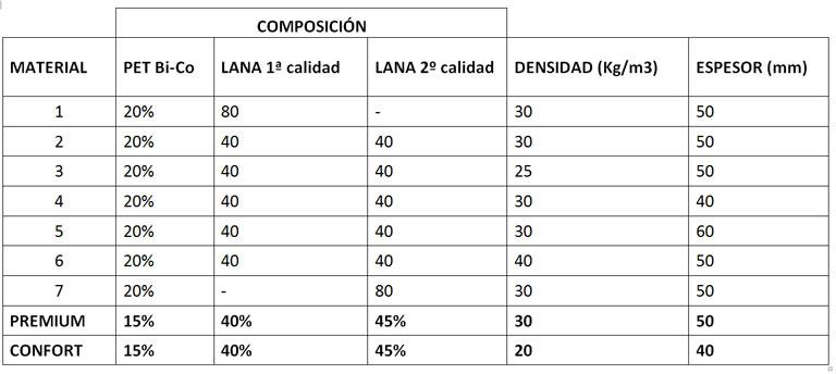 Composición de las diferentes muestras