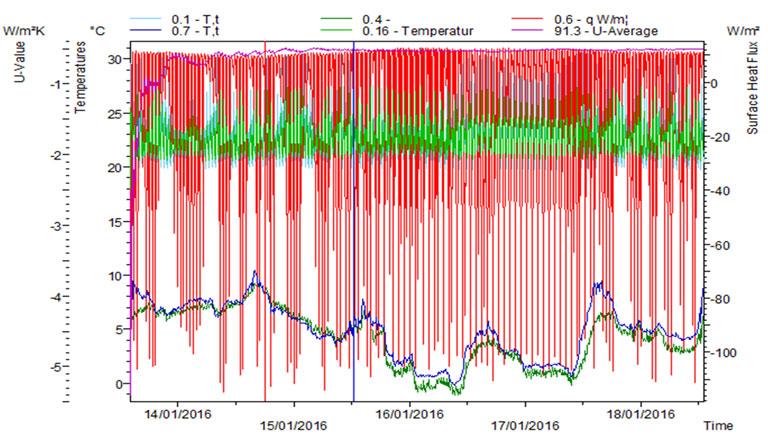 Gráfica de datos registrados en la termoflujometría por el programa AMR de ALHBORN