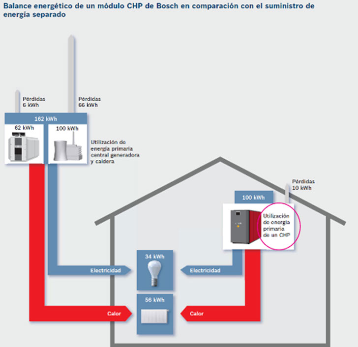 balance energético de un módulo CHP.