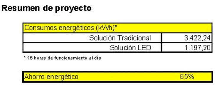 Resumen Ahorro Energético conseguido en la Unidad del Dolor transformada en la Unidad del Color gracias a Bankia y Juegaterapia. Proyecto y Diseño Vela & salvador Arquitectos