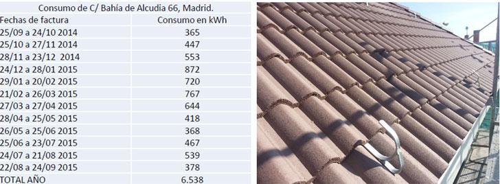 resumen de consumos monitorizados faldón y presintralación fotovoltacia companía eléctrica en cubierta suereste.