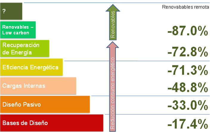 Planteamiento ascendente de mejora en el diseño. Ahorros acumulados asociados