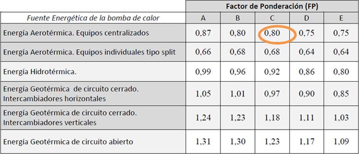 Factor de ponderación del IDAE.