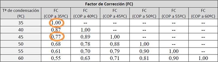 Factor de corrección del IDAE.