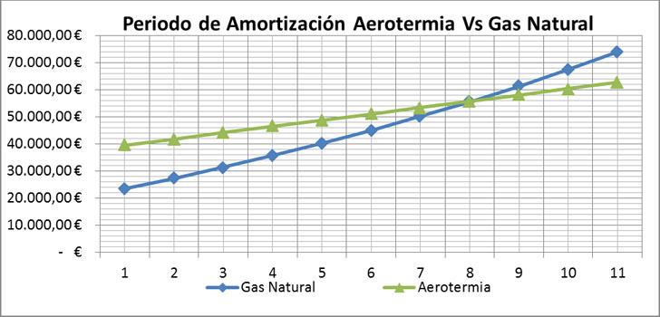 Amortización de aerotermia frente a caldera de gas de condensación.