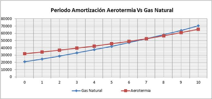 Periodo de amortización de la bomba de calor frente a centralización con gas natural.