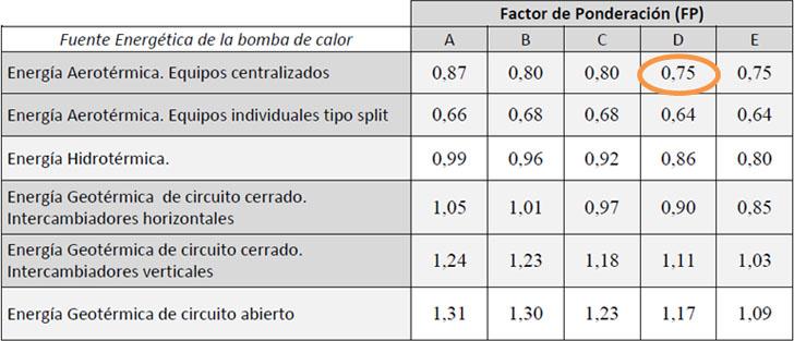 Caso Tectum: Primera aerotermia en bloque de viviendas en Asturias. Tabla factor de ponderación.