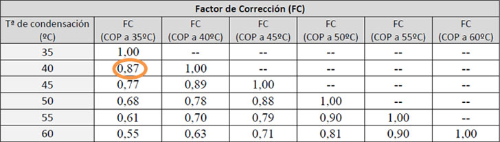 Caso Tectum: Primera aerotermia en bloque de viviendas en Asturias. Tabla factor de corrección.
