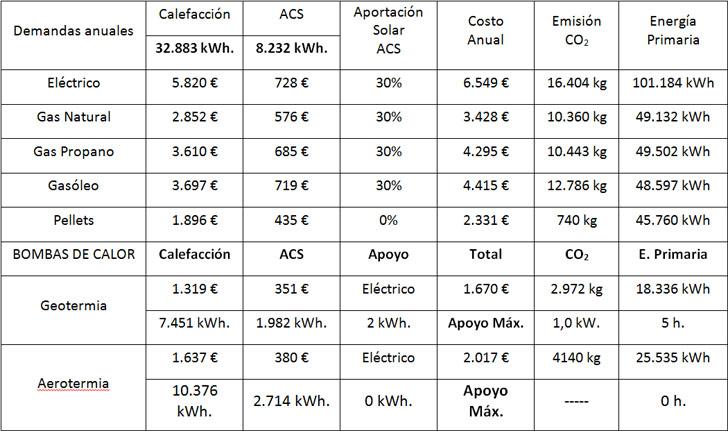 Costes , emisiones y energía primaria de las tecnologías disponibles.