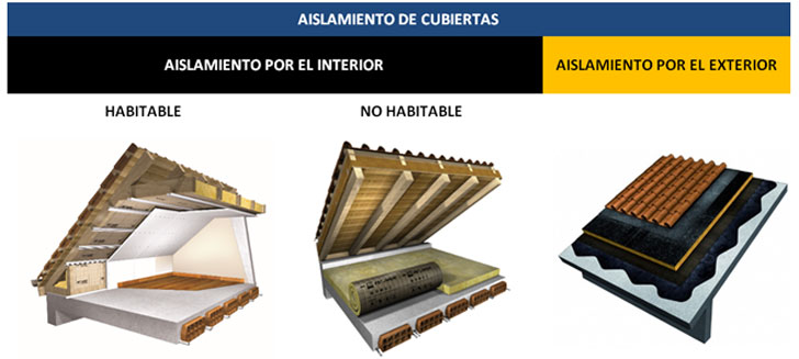 Principales sistemas de actuación sobre cubierta