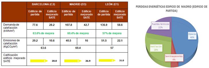 Resultados modelización energética antes y después de la actuación