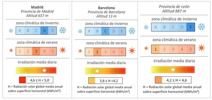 De la Certificación Energética a los Edificios de Energía Casi Nula- resultados modelización energética antes.